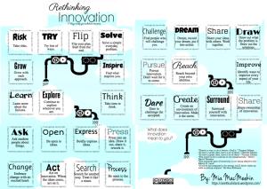 Rethink Innovation